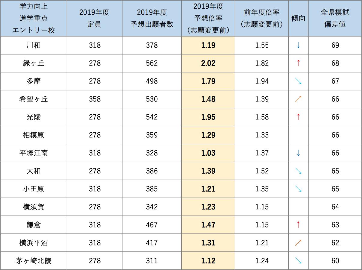 神奈川 公立 高校 倍率 2021