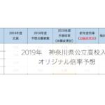 倍率予想2019 神奈川県公立高校入試