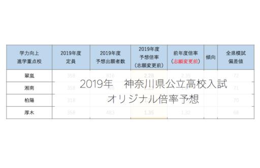 倍率 神奈川 高校