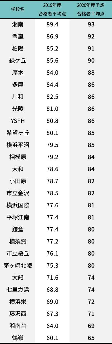 倍率 神奈川 2021 公立 県 入試 速報 高校