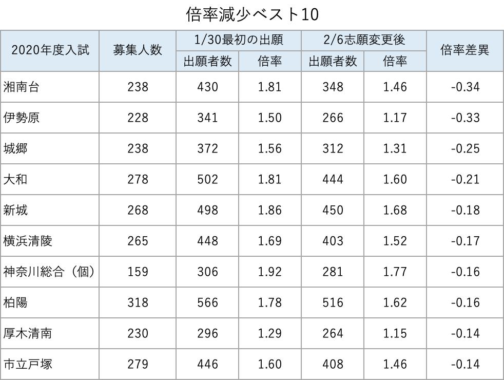 倍率 2021 高校 神奈川
